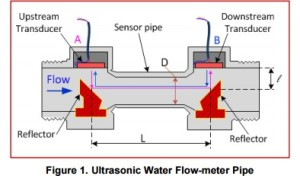 App note: Ultrasonic sensing for water flow meters and heat meters