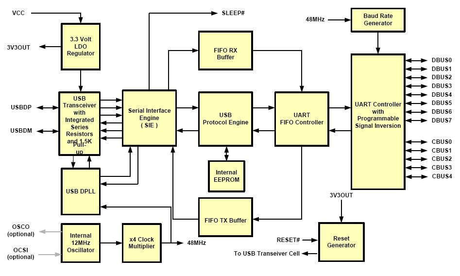 FT232-block-diagram