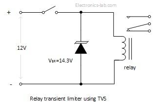TVS_example